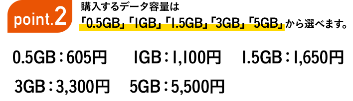 Point2 購入するデータ容量は「0.5GB」「1GB」「1.5GB」「3GB」「5GB」から選べます。